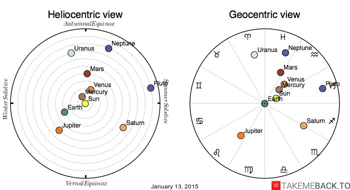 Planetary positions on January 13, 2015 - Heliocentric and Geocentric views