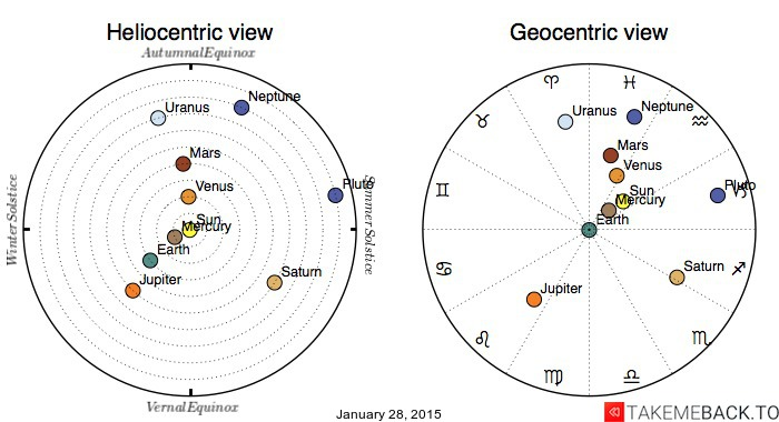 Planetary positions on January 28, 2015 - Heliocentric and Geocentric views