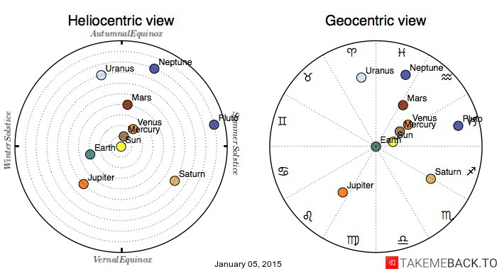 Planetary positions on January 05, 2015 - Heliocentric and Geocentric views