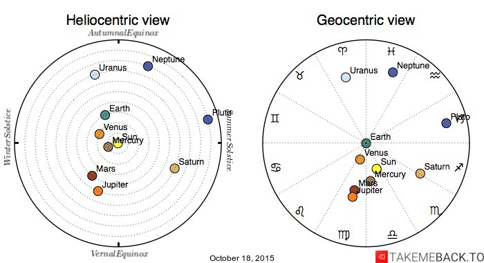 Planetary positions on October 18, 2015 - Heliocentric and Geocentric views
