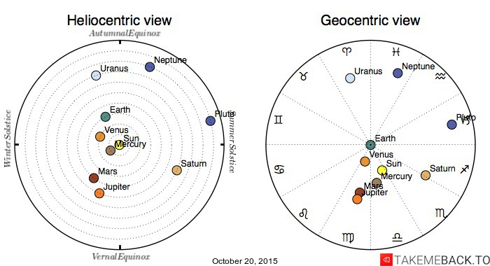 Planetary positions on October 20, 2015 - Heliocentric and Geocentric views
