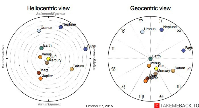 Planetary positions on October 27, 2015 - Heliocentric and Geocentric views