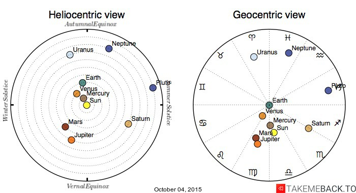 Planetary positions on October 04, 2015 - Heliocentric and Geocentric views