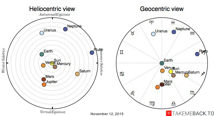 Planetary positions on November 12, 2015 - Heliocentric and Geocentric views