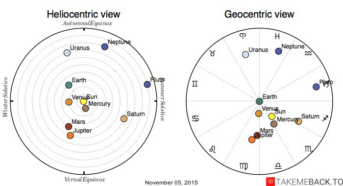 Planetary positions on November 05, 2015 - Heliocentric and Geocentric views