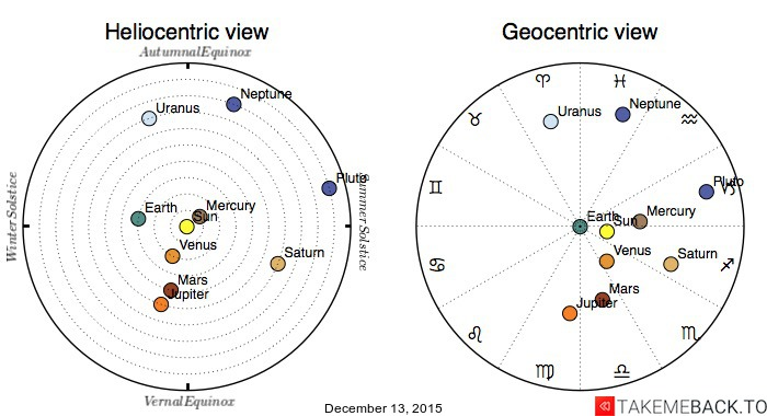Planetary positions on December 13, 2015 - Heliocentric and Geocentric views