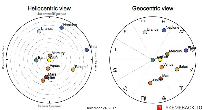 Planetary positions on December 24, 2015 - Heliocentric and Geocentric views