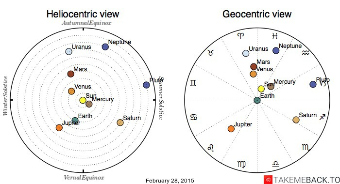 Planetary positions on February 28, 2015 - Heliocentric and Geocentric views