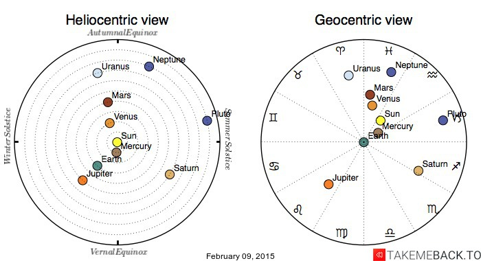 Planetary positions on February 09, 2015 - Heliocentric and Geocentric views