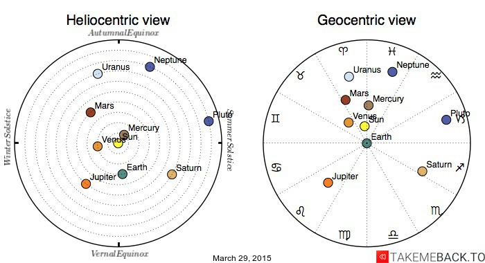 Planetary positions on March 29, 2015 - Heliocentric and Geocentric views