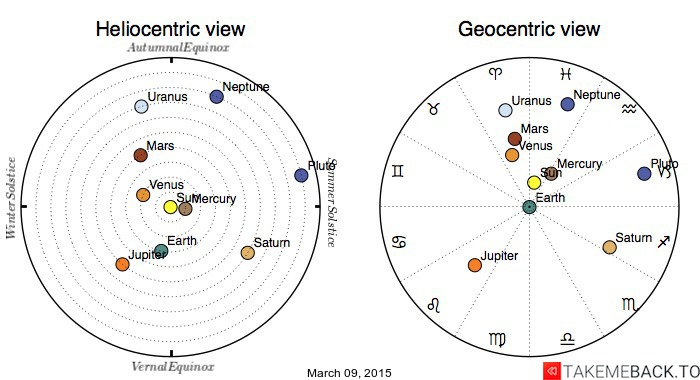 Planetary positions on March 09, 2015 - Heliocentric and Geocentric views