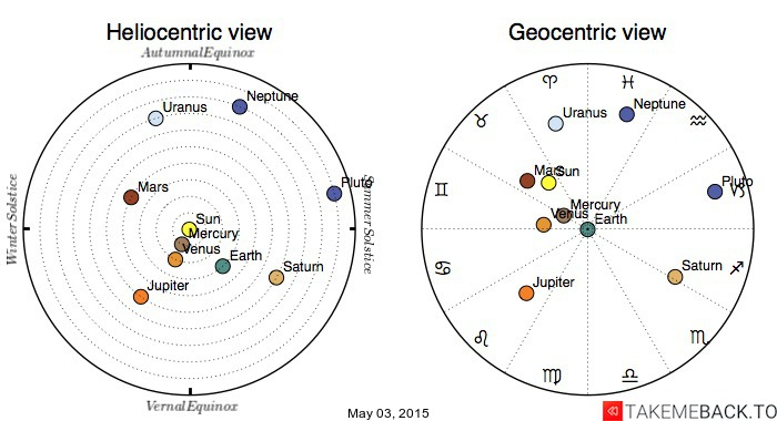 Planetary positions on May 03, 2015 - Heliocentric and Geocentric views