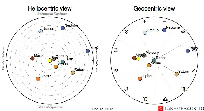 Planetary positions on June 15, 2015 - Heliocentric and Geocentric views