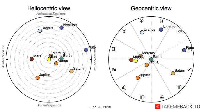 Planetary positions on June 26, 2015 - Heliocentric and Geocentric views