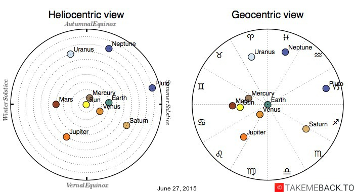 Planetary positions on June 27, 2015 - Heliocentric and Geocentric views