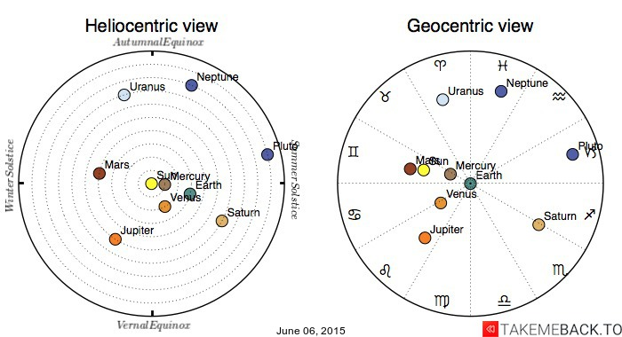 Planetary positions on June 06, 2015 - Heliocentric and Geocentric views