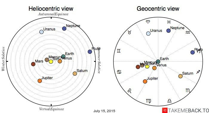 Planetary positions on July 15, 2015 - Heliocentric and Geocentric views