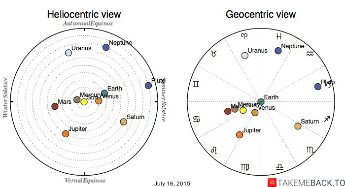 Planetary positions on July 16, 2015 - Heliocentric and Geocentric views