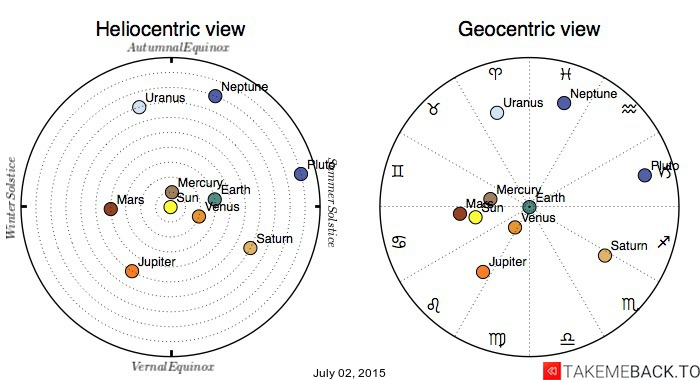 Planetary positions on July 02, 2015 - Heliocentric and Geocentric views