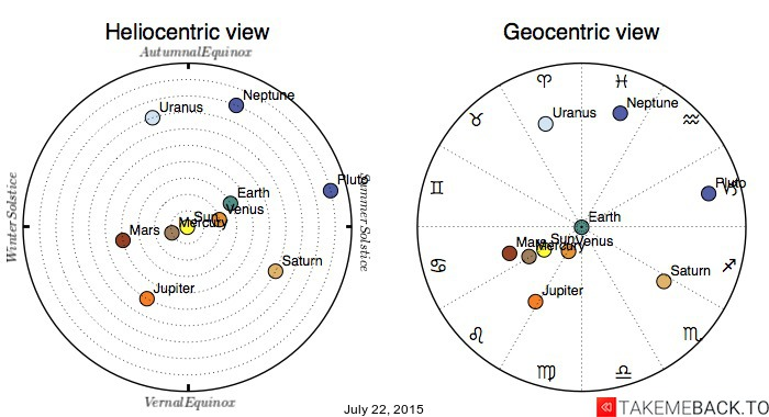 Planetary positions on July 22, 2015 - Heliocentric and Geocentric views