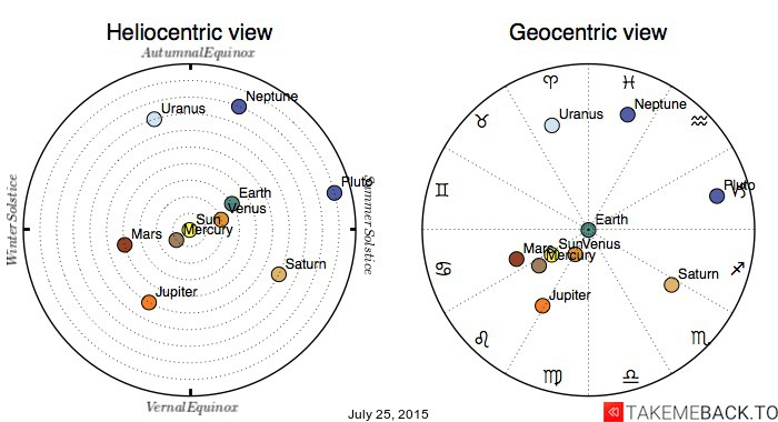 Planetary positions on July 25, 2015 - Heliocentric and Geocentric views