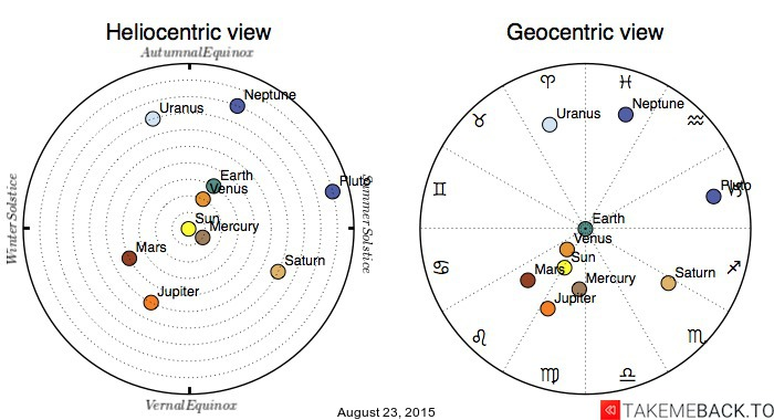 Planetary positions on August 23, 2015 - Heliocentric and Geocentric views