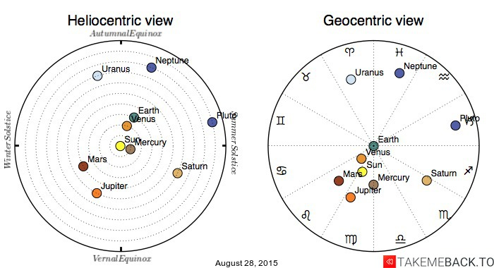 Planetary positions on August 28, 2015 - Heliocentric and Geocentric views