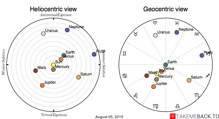 Planetary positions on August 05, 2015 - Heliocentric and Geocentric views