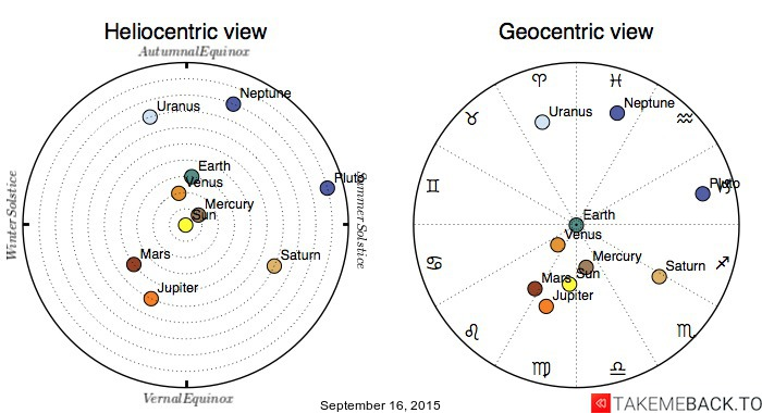 Planetary positions on September 16, 2015 - Heliocentric and Geocentric views