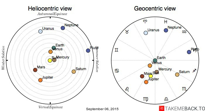 Planetary positions on September 06, 2015 - Heliocentric and Geocentric views