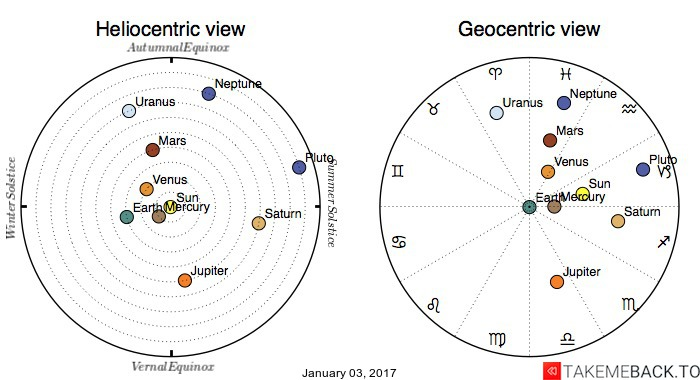 Planetary positions on January 03, 2017 - Heliocentric and Geocentric views