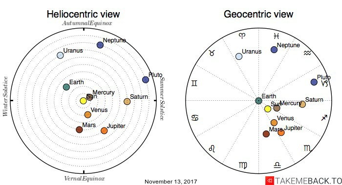 Planetary positions on November 13, 2017 - Heliocentric and Geocentric views