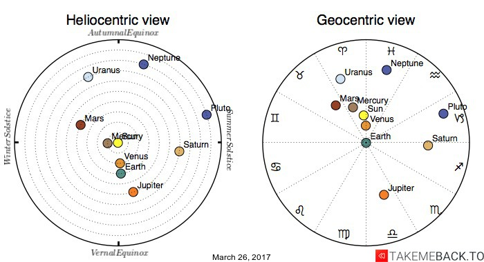 Planetary positions on March 26, 2017 - Heliocentric and Geocentric views
