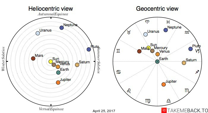 Planetary positions on April 25, 2017 - Heliocentric and Geocentric views