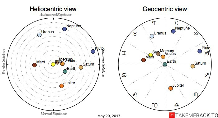 Planetary positions on May 20, 2017 - Heliocentric and Geocentric views