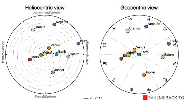 Planetary positions on June 23, 2017 - Heliocentric and Geocentric views