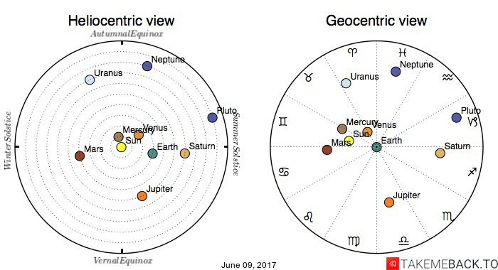Planetary positions on June 09, 2017 - Heliocentric and Geocentric views