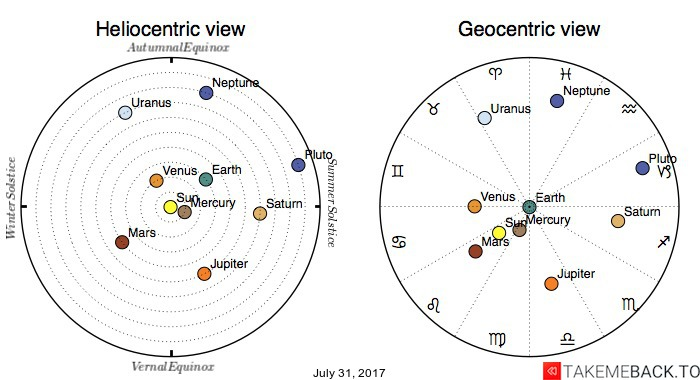 Planetary positions on July 31, 2017 - Heliocentric and Geocentric views