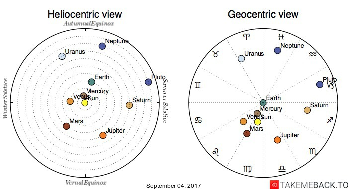 Planetary positions on September 04, 2017 - Heliocentric and Geocentric views