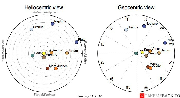 Planetary positions on January 01, 2018 - Heliocentric and Geocentric views