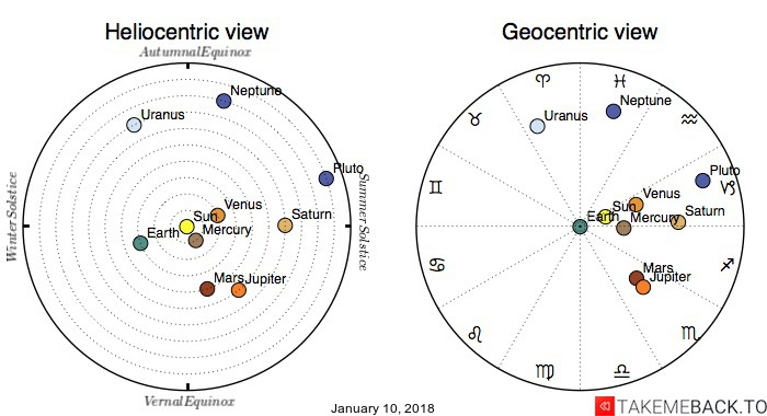 Planetary positions on January 10, 2018 - Heliocentric and Geocentric views