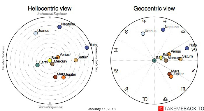 Planetary positions on January 11, 2018 - Heliocentric and Geocentric views