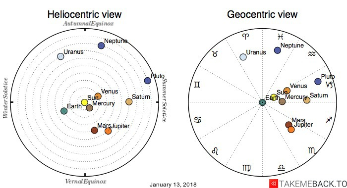 Planetary positions on January 13, 2018 - Heliocentric and Geocentric views
