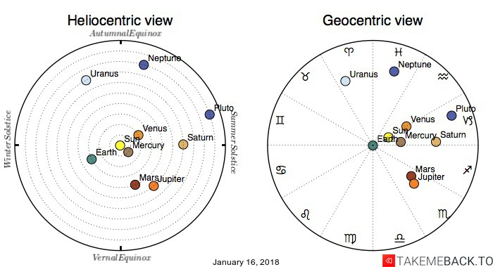 Planetary positions on January 16, 2018 - Heliocentric and Geocentric views