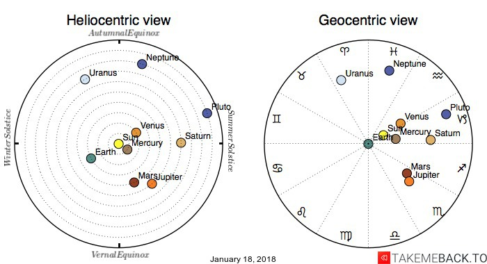 Planetary positions on January 18, 2018 - Heliocentric and Geocentric views