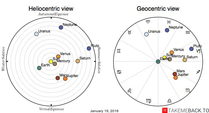 Planetary positions on January 19, 2018 - Heliocentric and Geocentric views