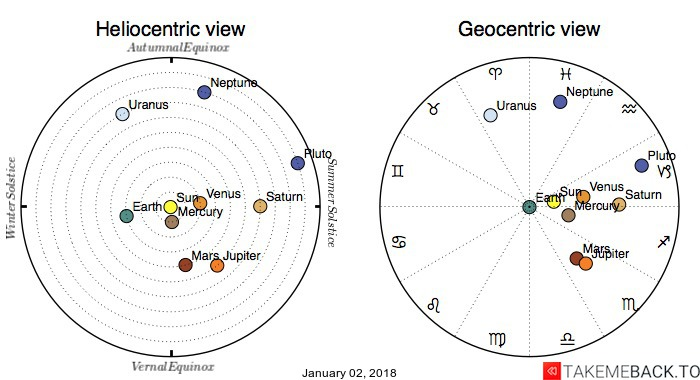 Planetary positions on January 02, 2018 - Heliocentric and Geocentric views