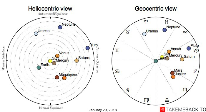 Planetary positions on January 20, 2018 - Heliocentric and Geocentric views