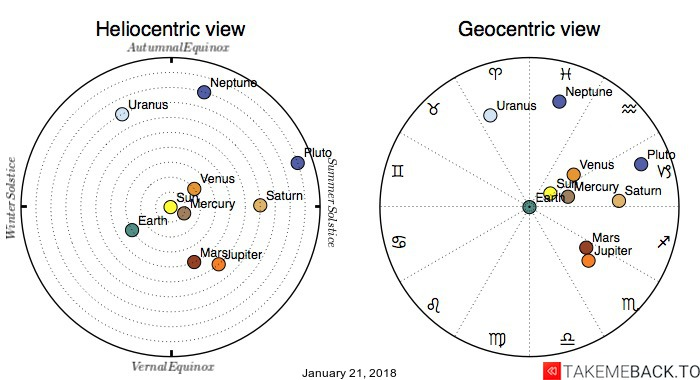 Planetary positions on January 21, 2018 - Heliocentric and Geocentric views