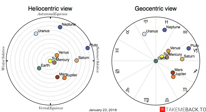 Planetary positions on January 23, 2018 - Heliocentric and Geocentric views